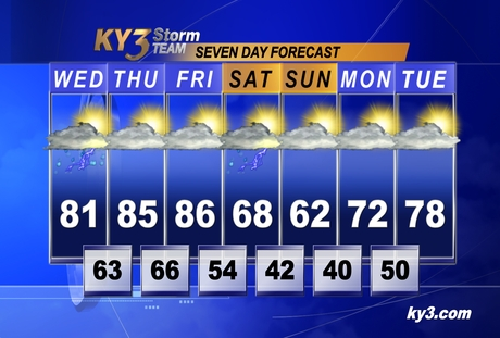 KY3 7 day forecast
